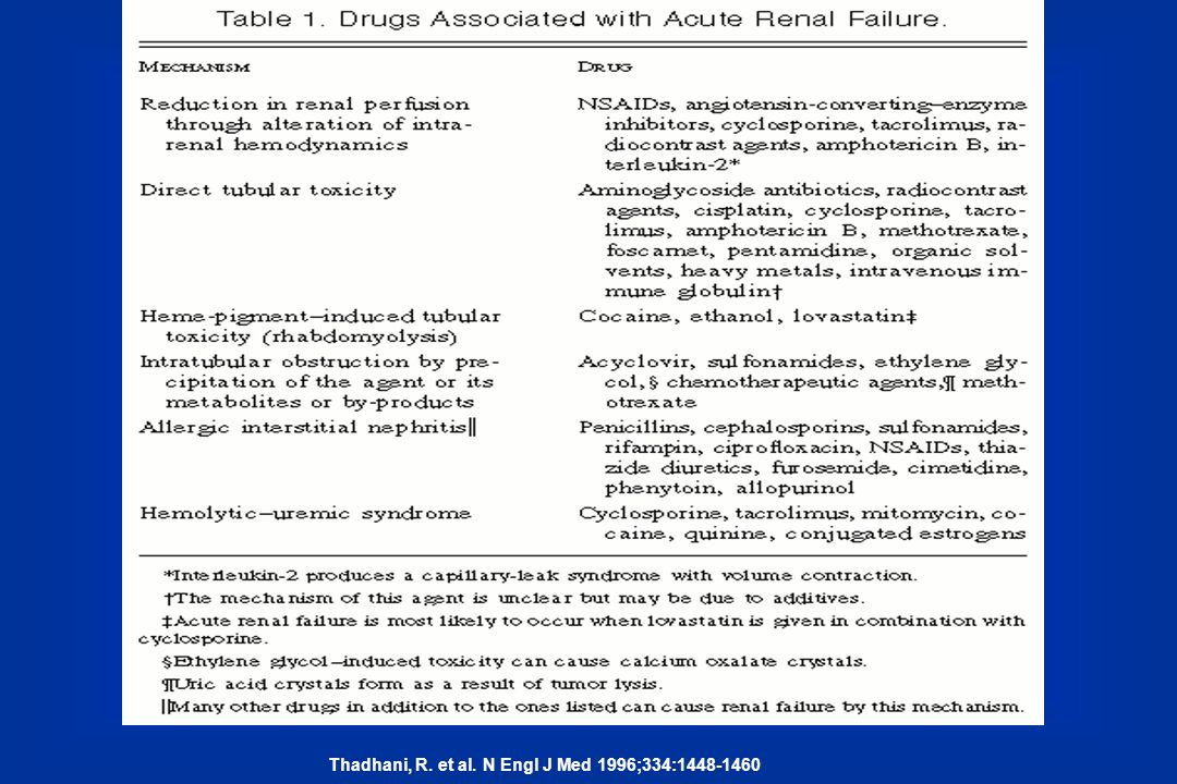 Table 1. Drugs Associated with Acute Renal Failure.