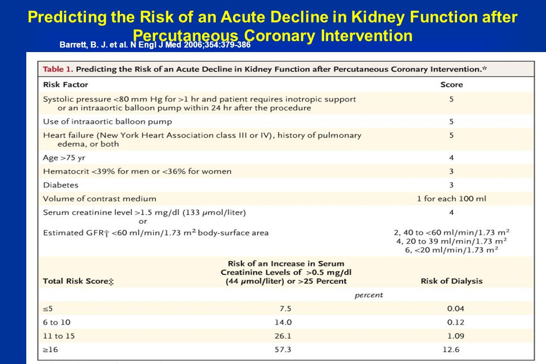 Predicting the Risk of an Acute Decline in Kidney Function after Percutaneous Coronary Intervention