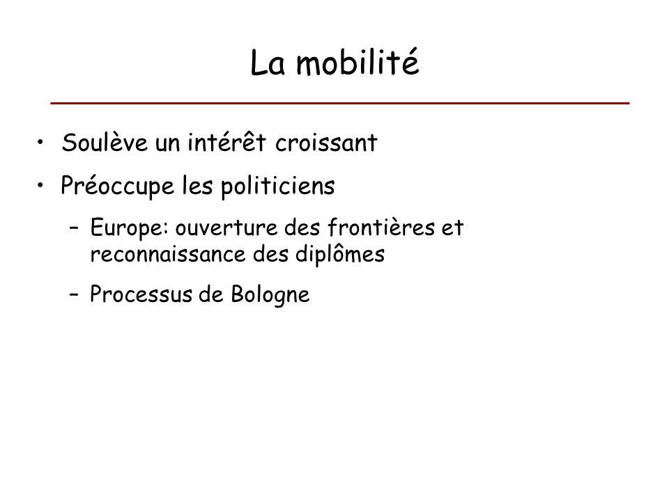 La mobilité Soulève un intérêt croissant Préoccupe les politiciens