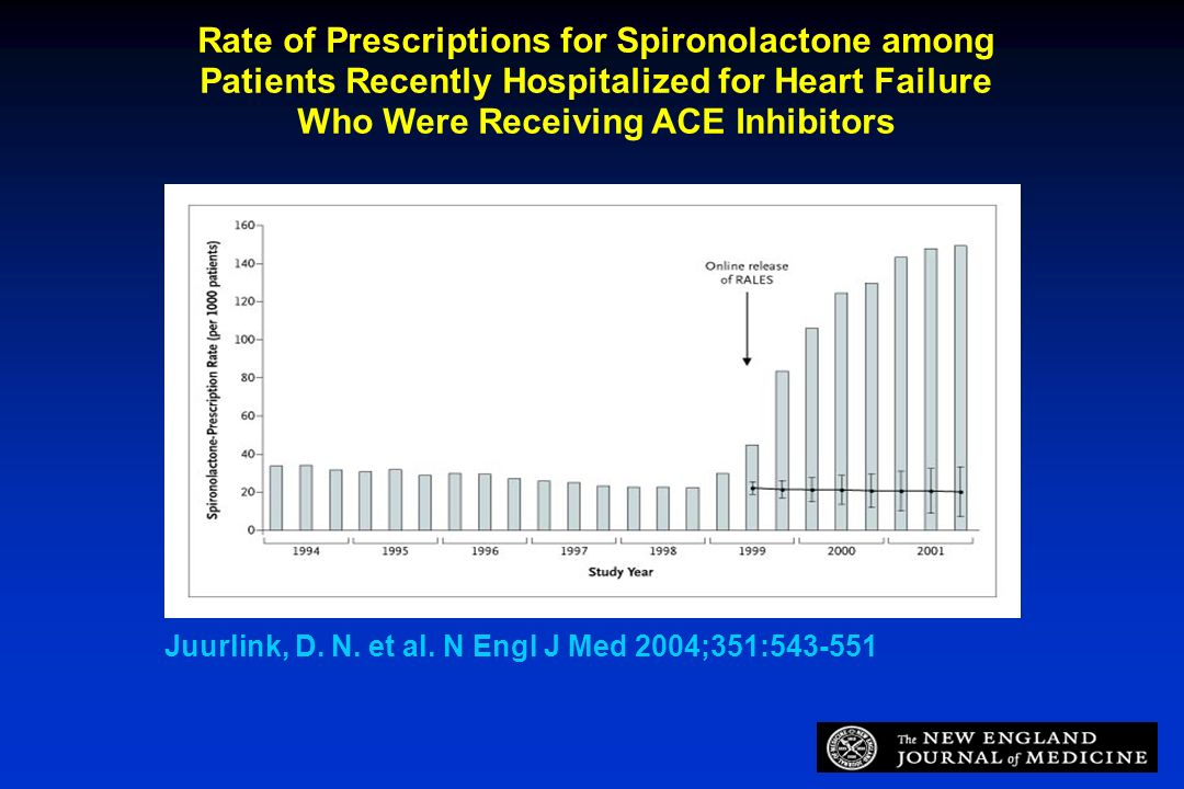 Who Were Receiving ACE Inhibitors