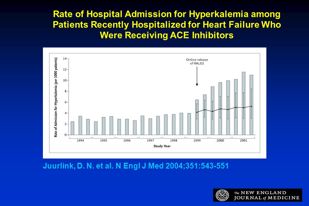 Rate of Hospital Admission for Hyperkalemia among Patients Recently Hospitalized for Heart Failure Who Were Receiving ACE Inhibitors