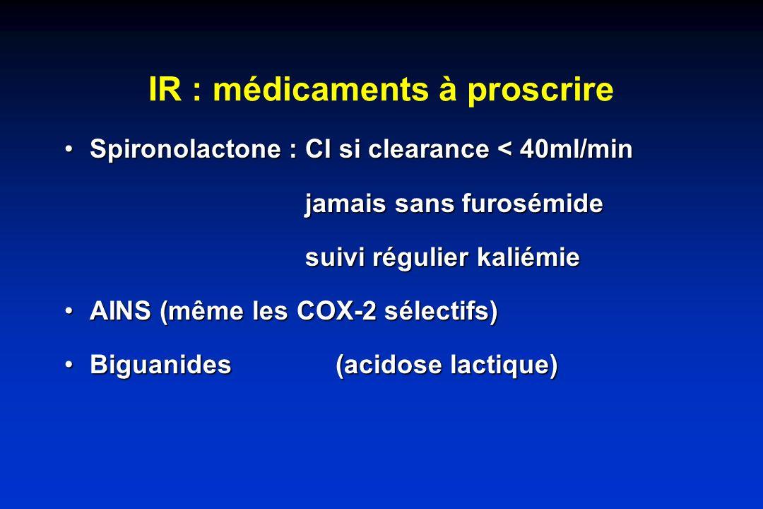 IR : médicaments à proscrire