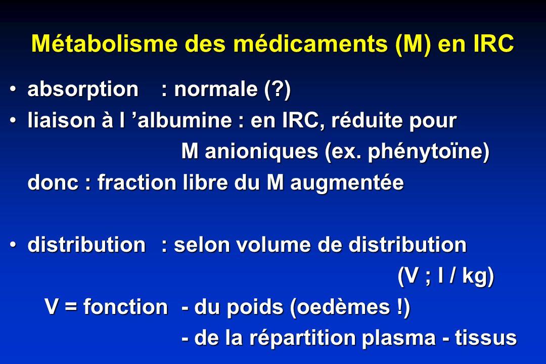 Métabolisme des médicaments (M) en IRC
