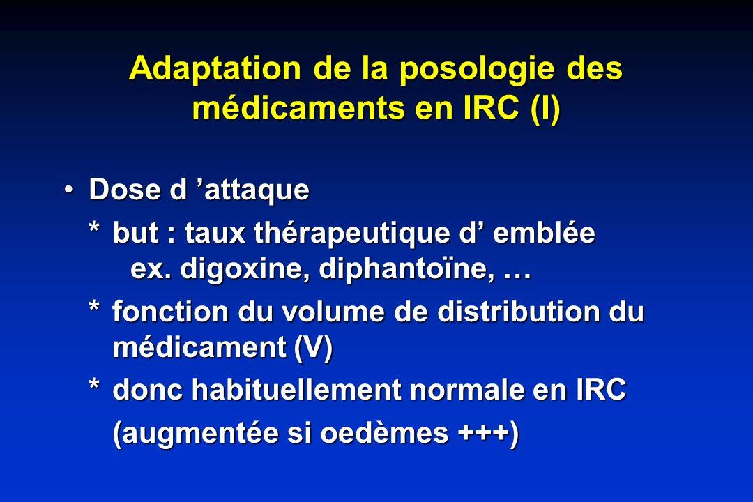 Adaptation de la posologie des médicaments en IRC (I)