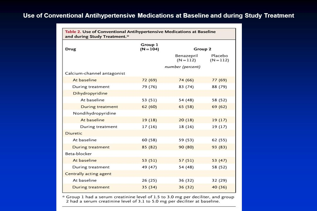 Use of Conventional Antihypertensive Medications at Baseline and during Study Treatment