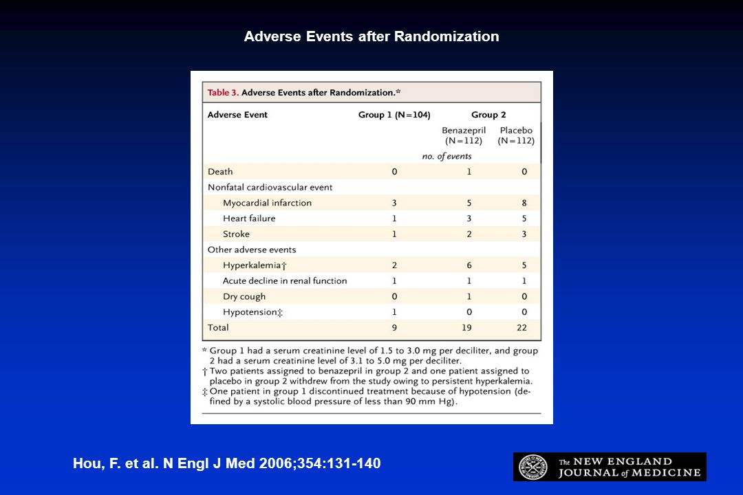 Adverse Events after Randomization