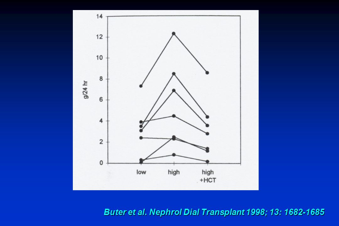 Buter et al. Nephrol Dial Transplant 1998; 13: 1682-1685