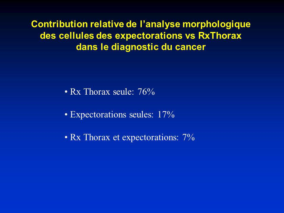 Contribution relative de l'analyse morphologique des cellules des expectorations vs RxThorax dans le diagnostic du cancer