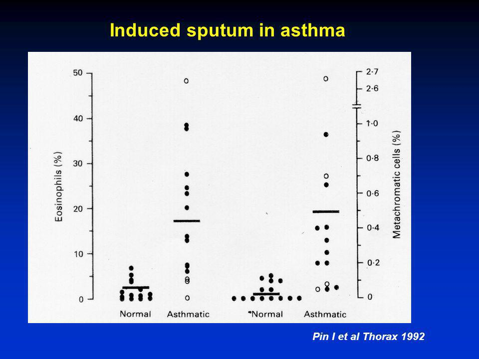 Induced sputum in asthma