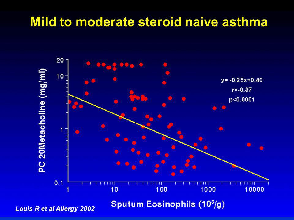 Mild to moderate steroid naive asthma