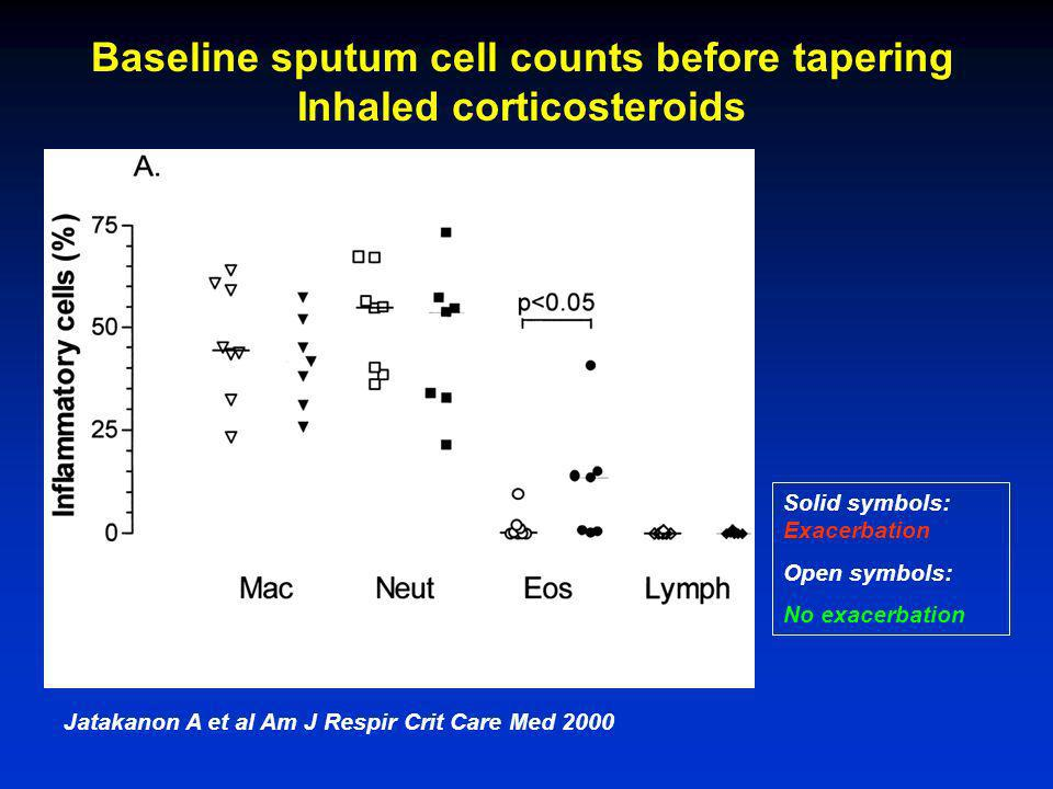 Baseline sputum cell counts before tapering Inhaled corticosteroids