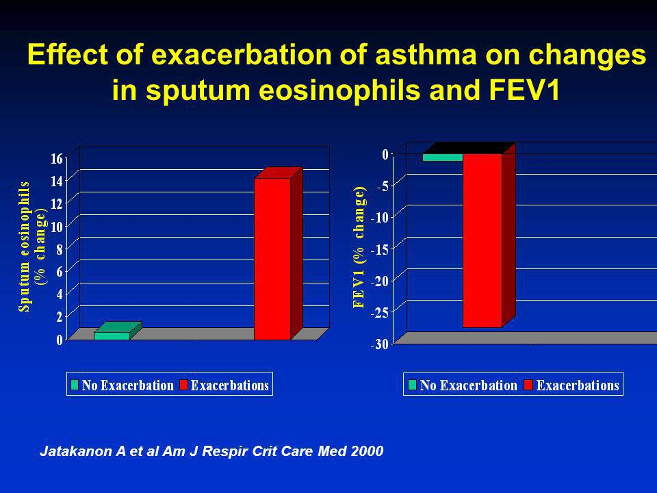 Effect of exacerbation of asthma on changes in sputum eosinophils and FEV1