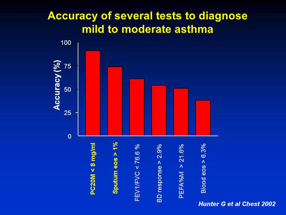 Accuracy of several tests to diagnose mild to moderate asthma