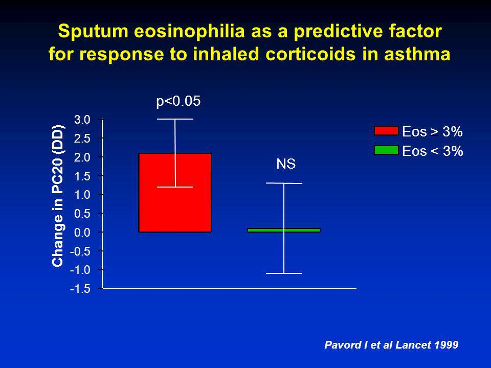 Sputum eosinophilia as a predictive factor for response to inhaled corticoids in asthma