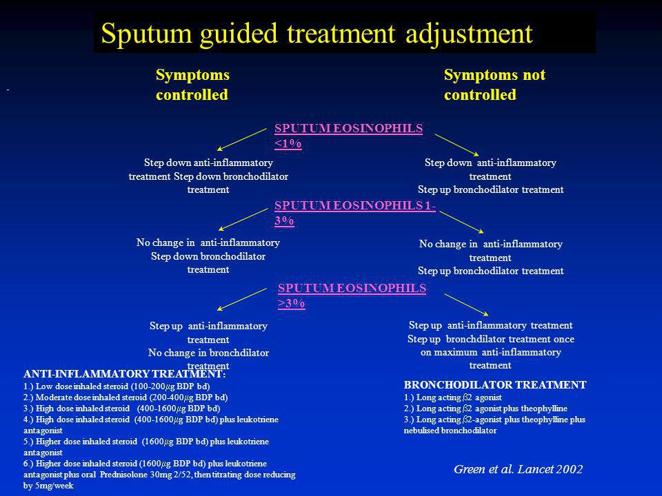 Sputum guided treatment adjustment