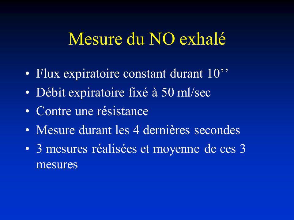 Mesure du NO exhalé Flux expiratoire constant durant 10''