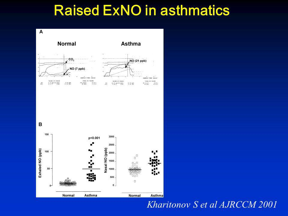 Raised ExNO in asthmatics