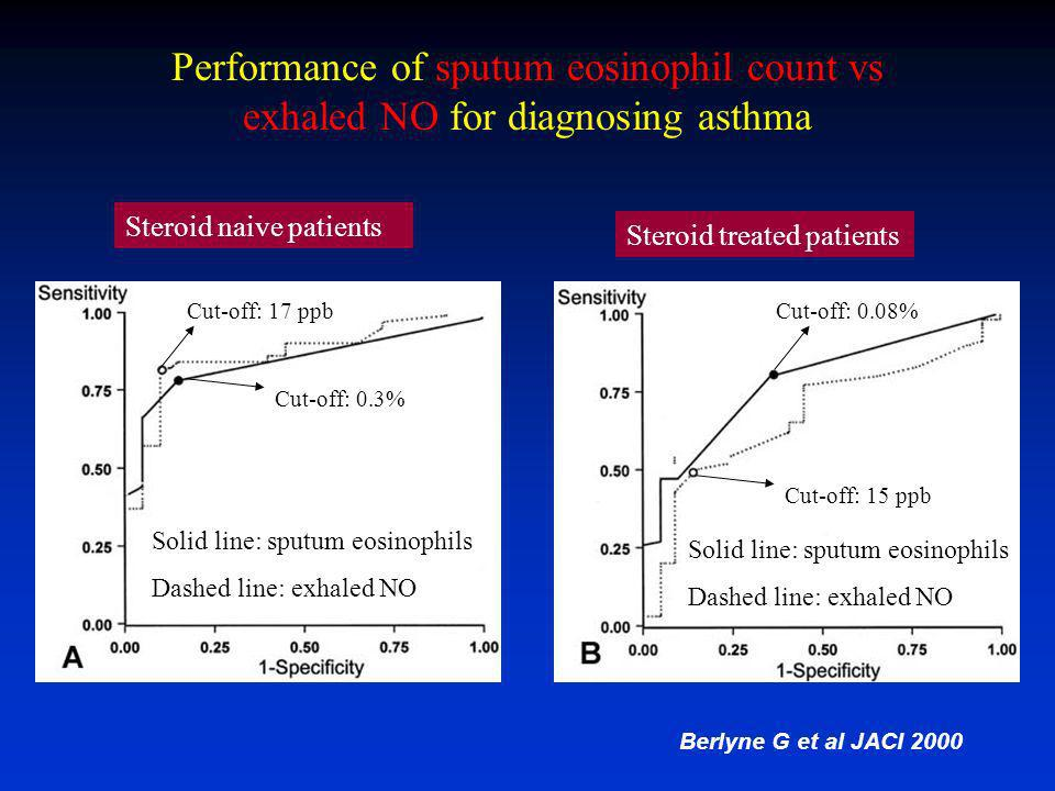 Performance of sputum eosinophil count vs exhaled NO for diagnosing asthma