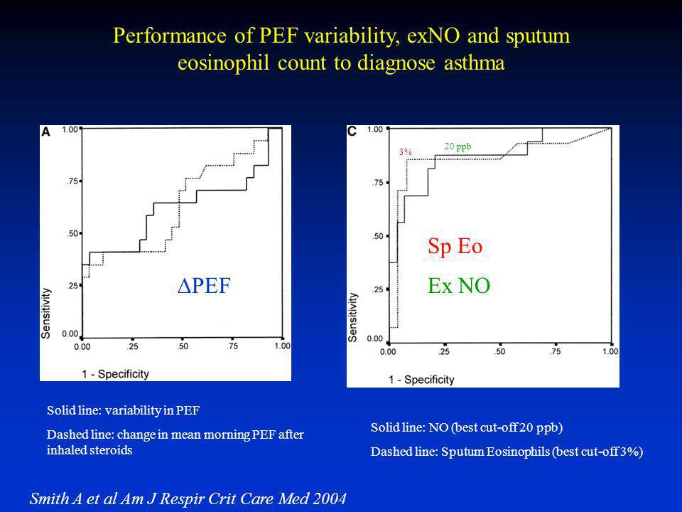 Performance of PEF variability, exNO and sputum eosinophil count to diagnose asthma