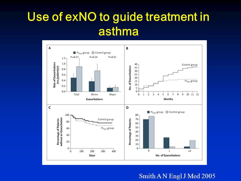 Use of exNO to guide treatment in asthma