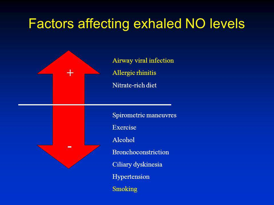 Factors affecting exhaled NO levels