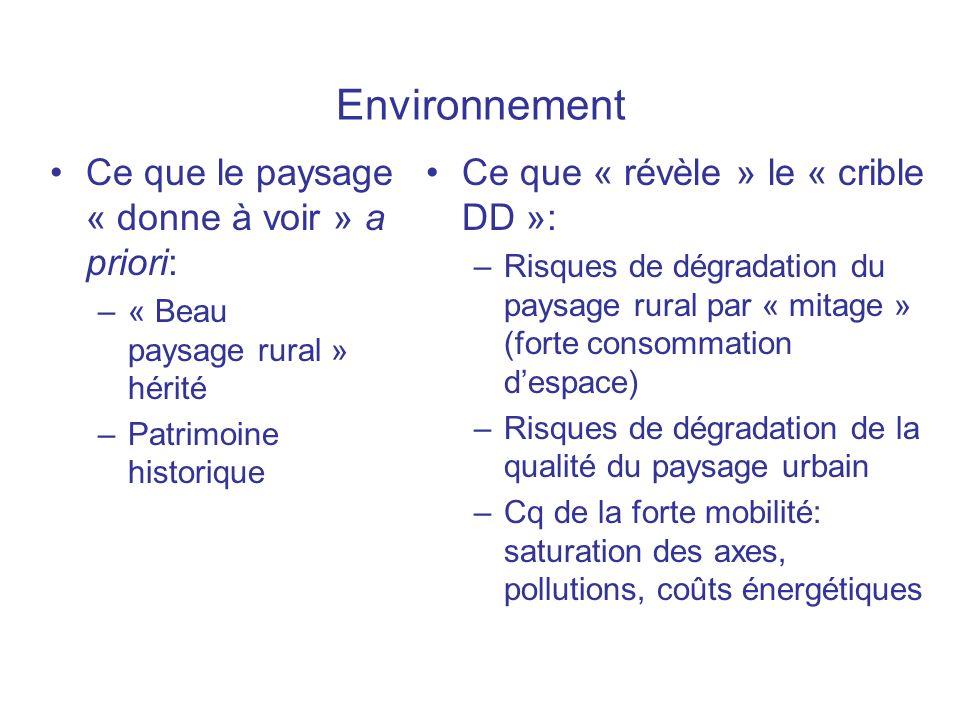 Environnement Ce que le paysage « donne à voir » a priori: