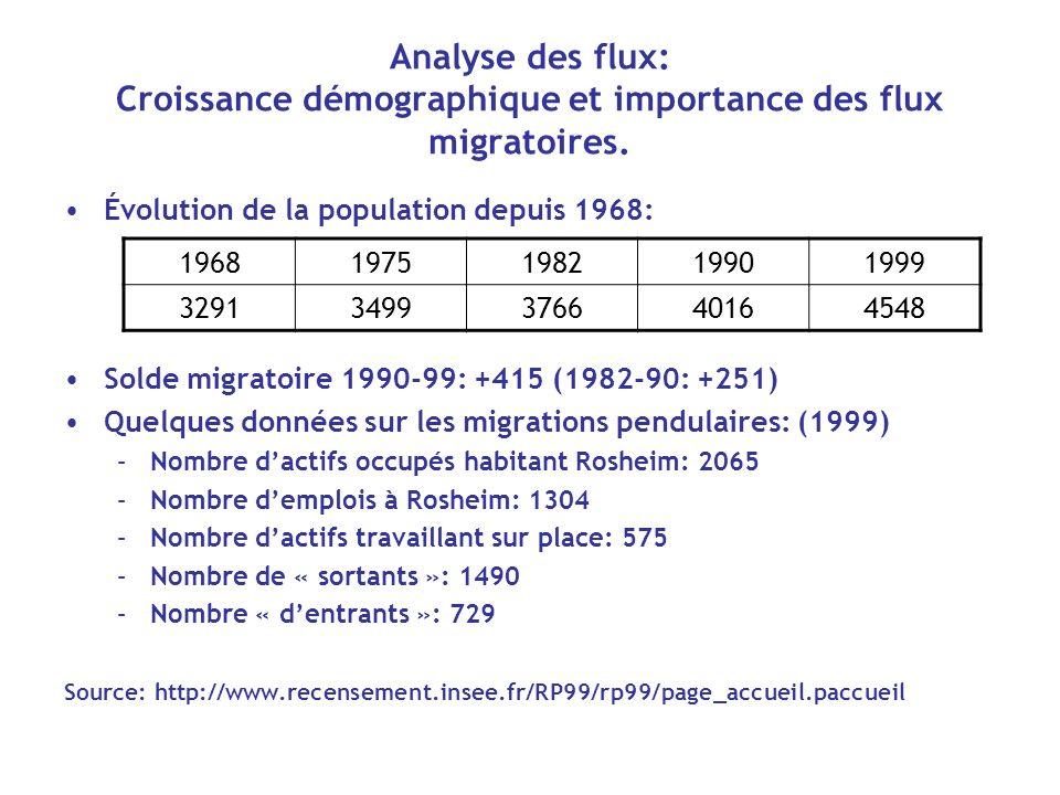 Analyse des flux: Croissance démographique et importance des flux migratoires.