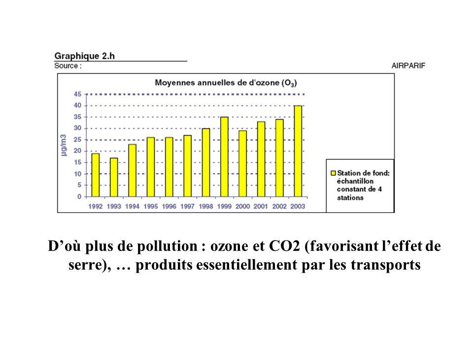 D'où plus de pollution : ozone et CO2 (favorisant l'effet de serre), … produits essentiellement par les transports