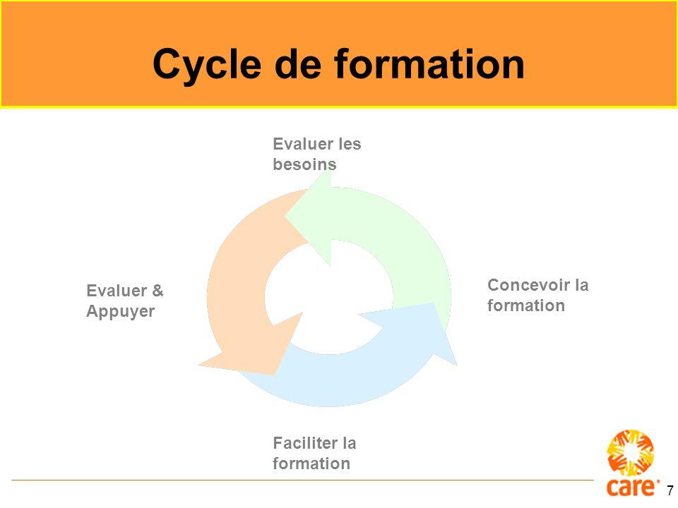 Cycle de formation Evaluer les besoins Concevoir la formation
