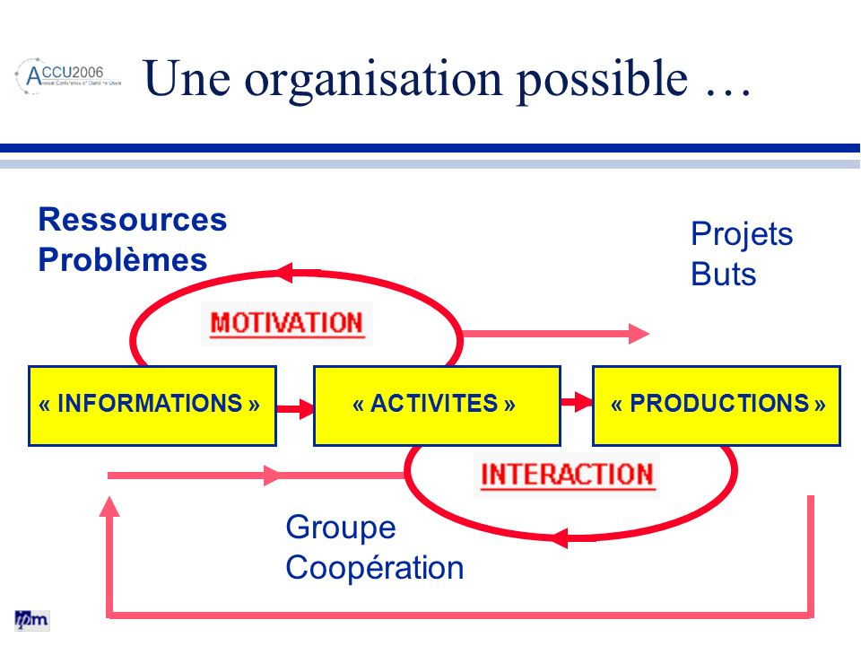 Une organisation possible …