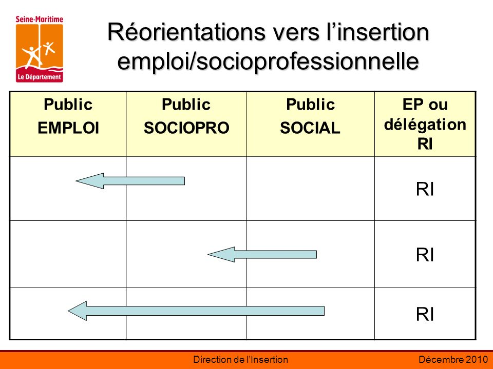 Réorientations vers l'insertion emploi/socioprofessionnelle