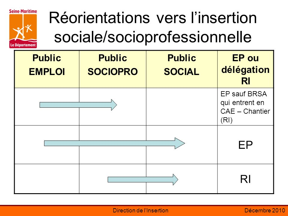 Réorientations vers l'insertion sociale/socioprofessionnelle