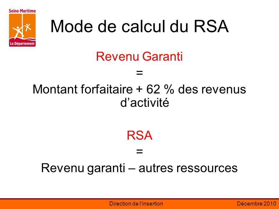 Mode de calcul du RSA Revenu Garanti =