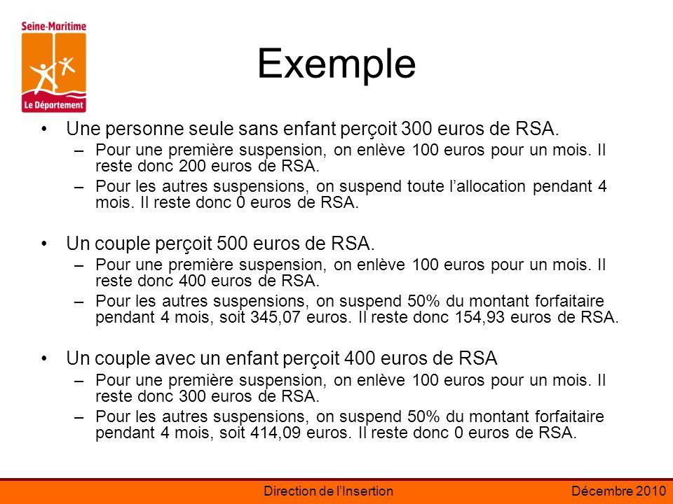 Exemple Une personne seule sans enfant perçoit 300 euros de RSA.