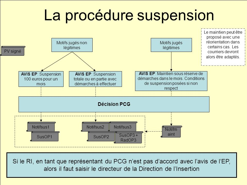 La procédure suspension