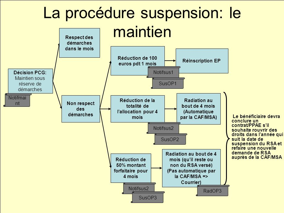 La procédure suspension: le maintien