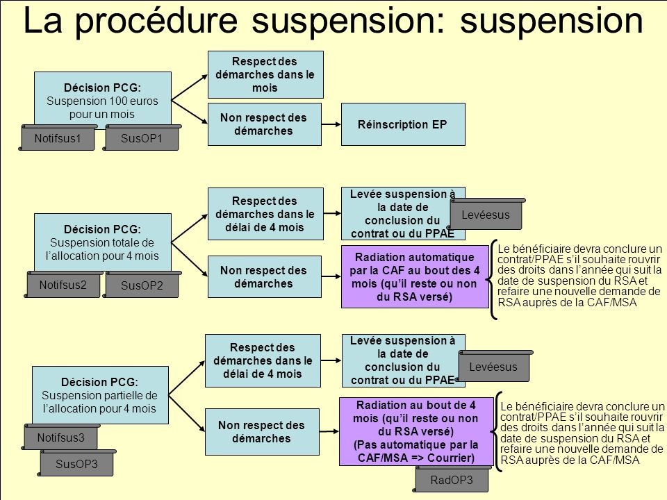 La procédure suspension: suspension
