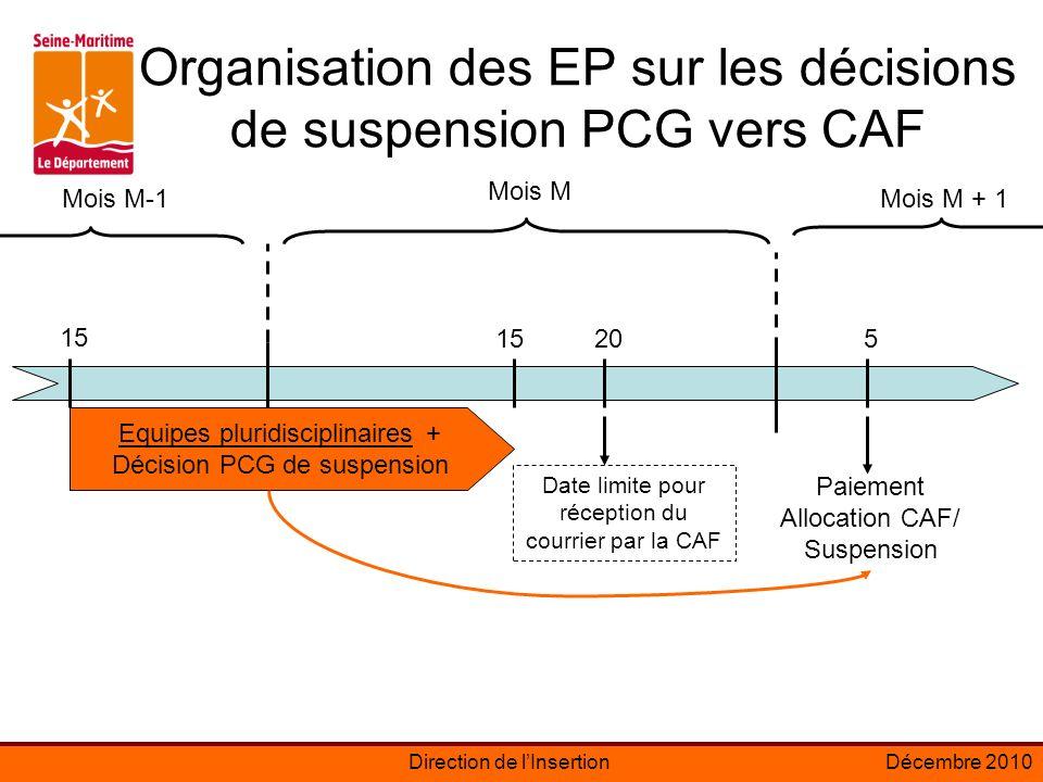 Organisation des EP sur les décisions de suspension PCG vers CAF