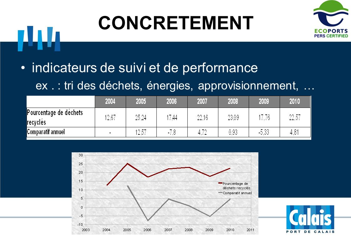 CONCRETEMENT indicateurs de suivi et de performance