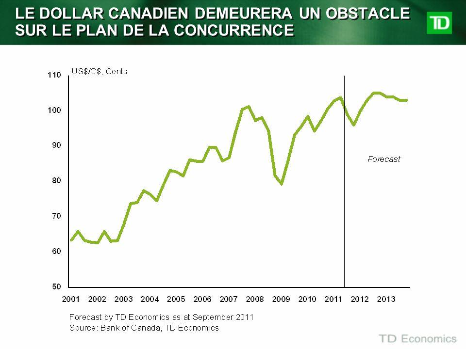 LE DOLLAR CANADIEN DEMEURERA UN OBSTACLE SUR LE PLAN DE LA CONCURRENCE