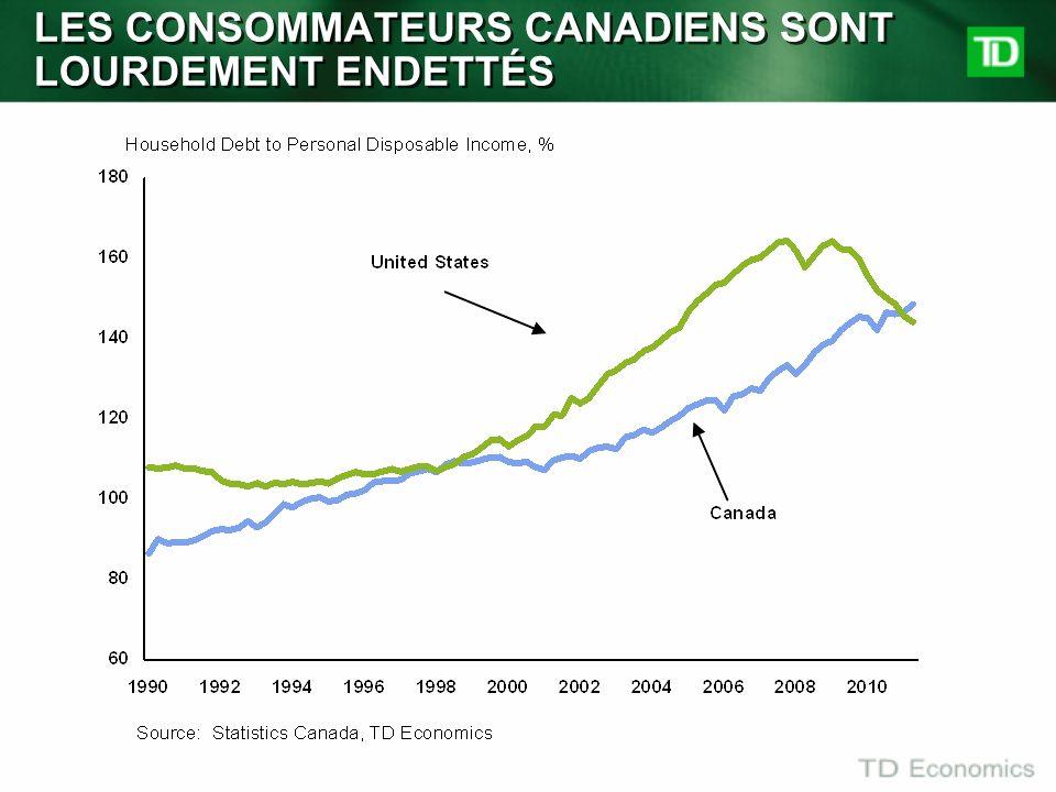 LES CONSOMMATEURS CANADIENS SONT LOURDEMENT ENDETTÉS