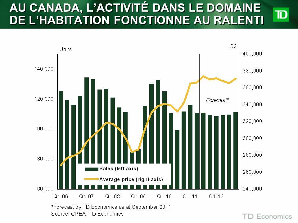 AU CANADA, L'ACTIVITÉ DANS LE DOMAINE DE L'HABITATION FONCTIONNE AU RALENTI