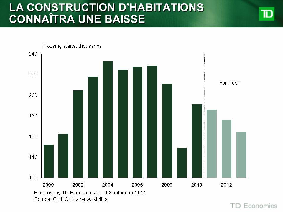 LA CONSTRUCTION D'HABITATIONS CONNAÎTRA UNE BAISSE