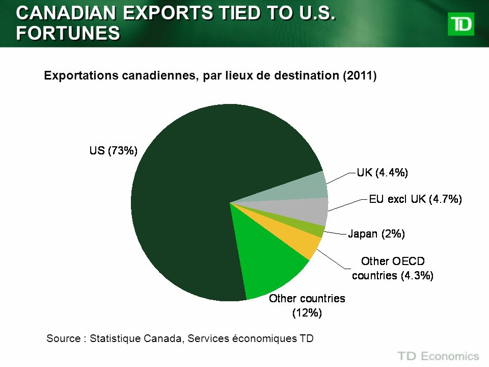 CANADIAN EXPORTS TIED TO U.S. FORTUNES