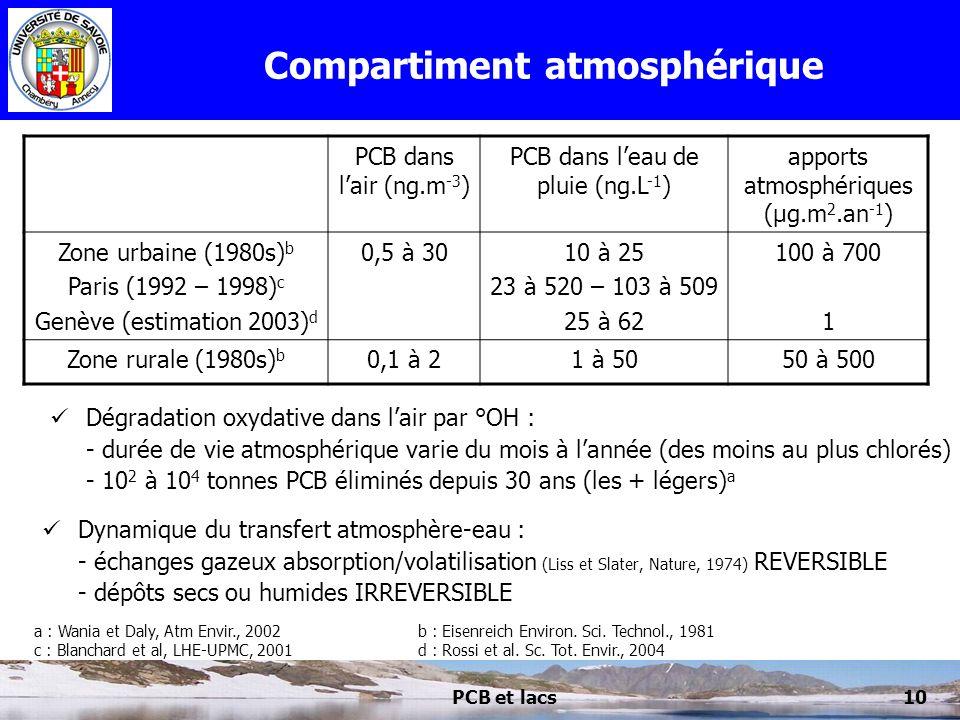 Compartiment atmosphérique