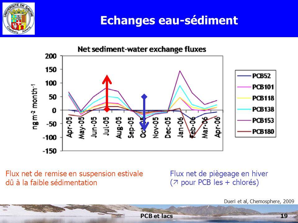 Echanges eau-sédiment