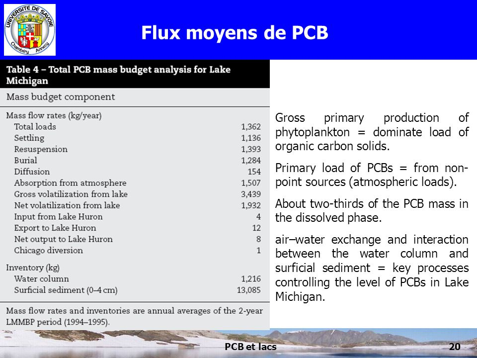 Flux moyens de PCB Gross primary production of phytoplankton = dominate load of organic carbon solids.