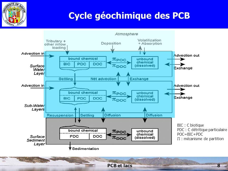 Cycle géochimique des PCB