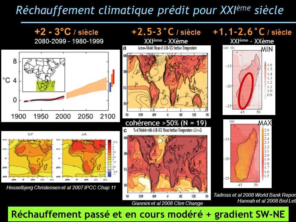 Réchauffement climatique prédit pour XXIème siècle