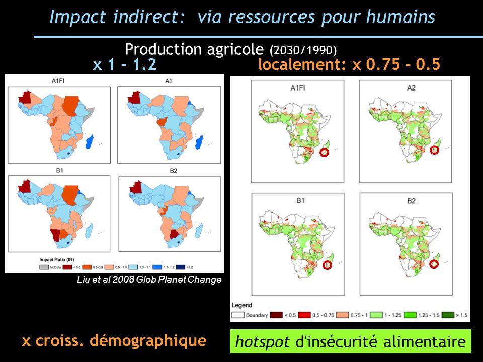Impact indirect: via ressources pour humains